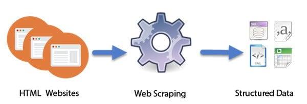 Web Scraping Consulta DNI y RUC Sunat 2020